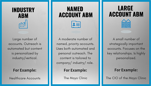 Large Account ABM focuses on key relationships