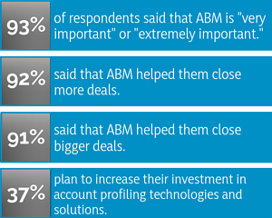 Why ABM is important