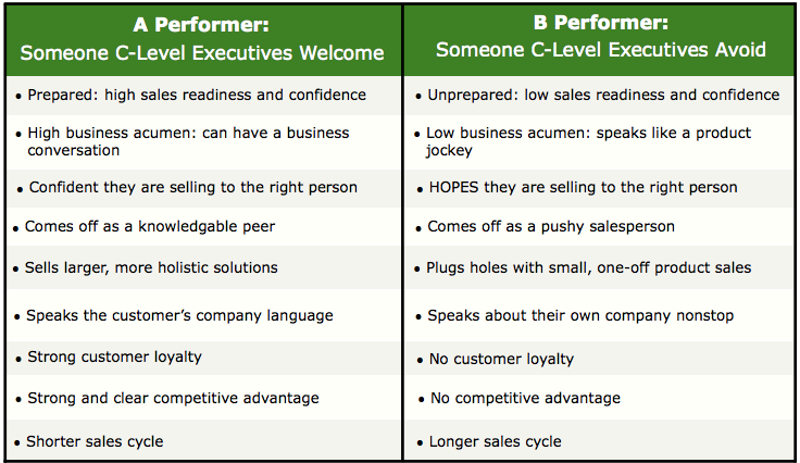 A performers vs B performers  Someone C Level Executives Welcome.png