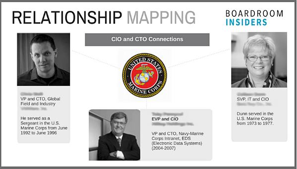 USMC Relationship Mapping w Border