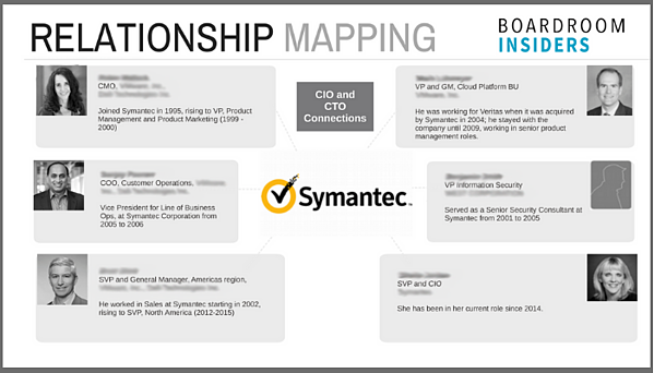 Symantec Relationship Mapping